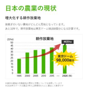 【農家が提案】耕作放棄地対策 ベスト3