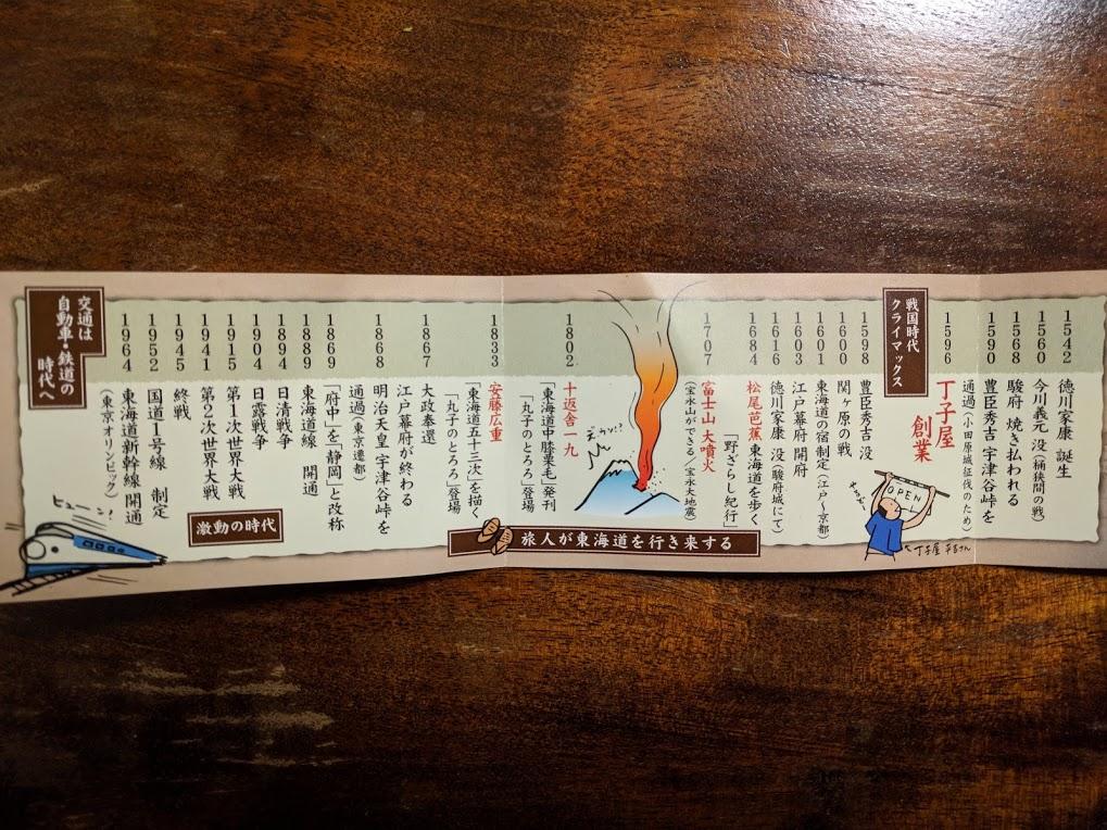 元祖 丁子屋(ちょうじや)|駿河区 丸子】東海道を見守り400年 今まで ...