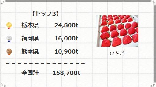 いちごの収穫量が多い都道府県ランキング